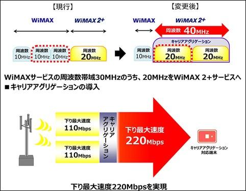 Wimax2plus