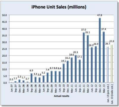 Iphone_unit_sales