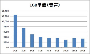 Price_graph_tel